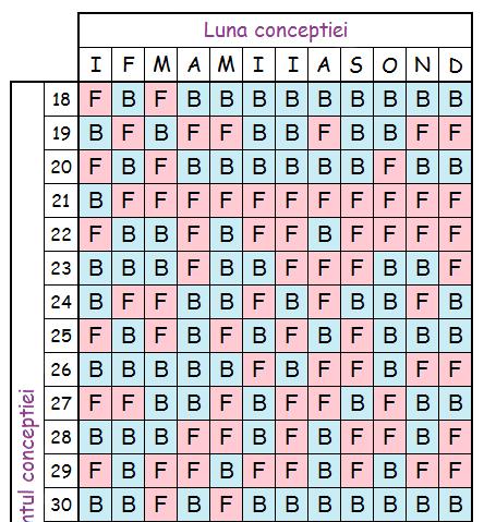 sexul copilului - calendarul chinezesc al sarcinii